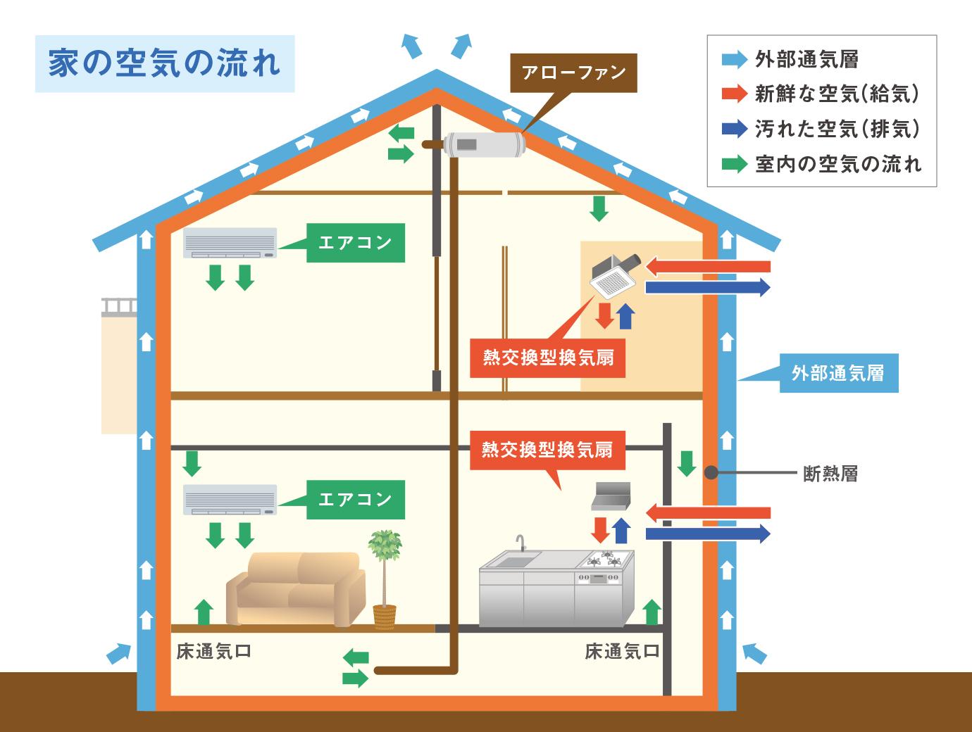 家の空気の流れ